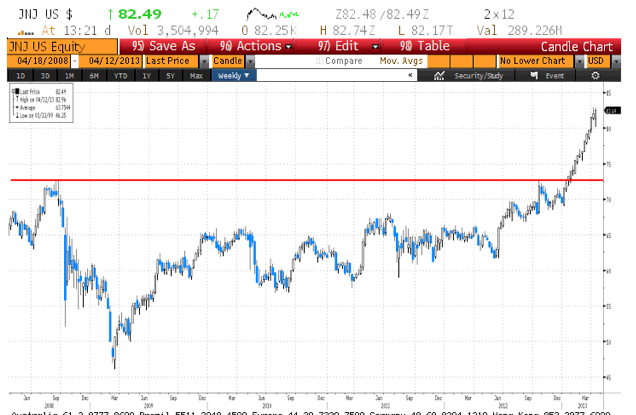 JNJ 5 year weekly, Courtesy of Bloomberg
