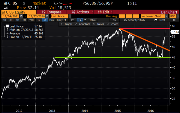 WFC 5yr chart from Bloomberg