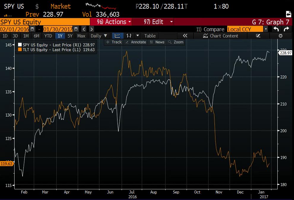 1yr TLT vs SPY from Bloomberg