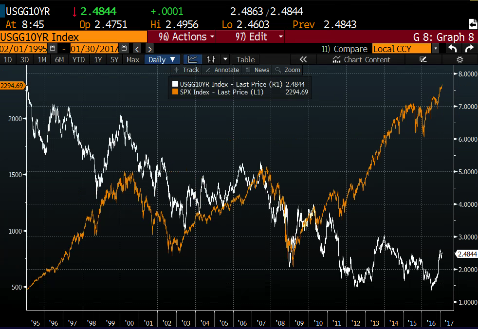 SPX vs 10yr Treasury yield since 1995 from Bloomberg