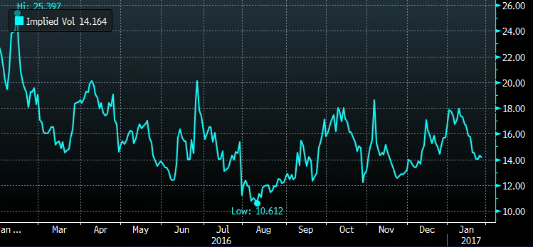 UPS 1yr chart of 30 day at the money Implied Volatility from Bloomberg