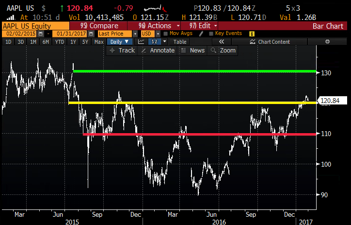 AAPL 2yr chart from Bloomberg