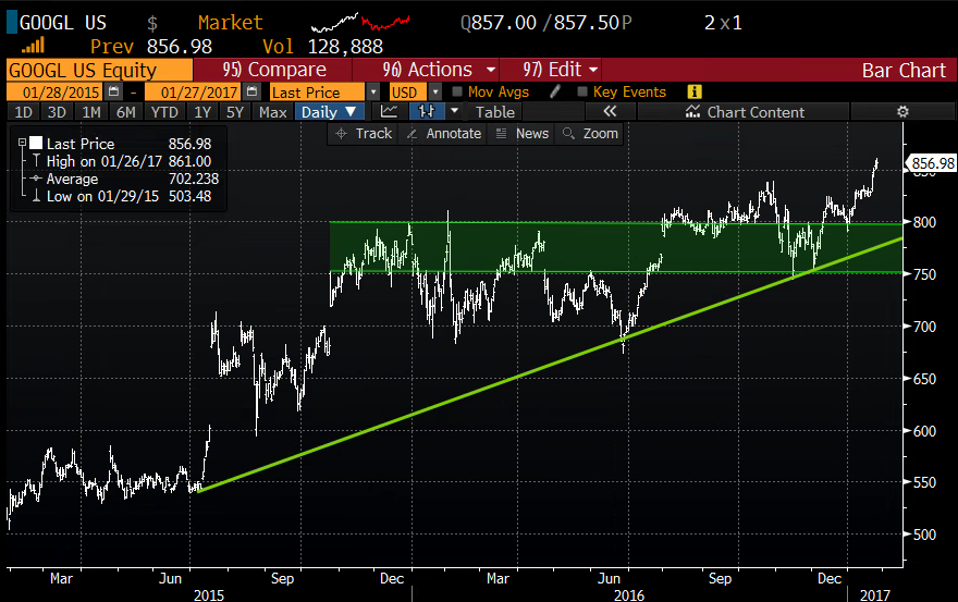 GOOGL 2yr chart from Bloomberg