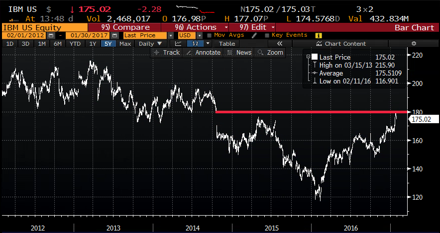 IBM 5yr chart from Bloomberg
