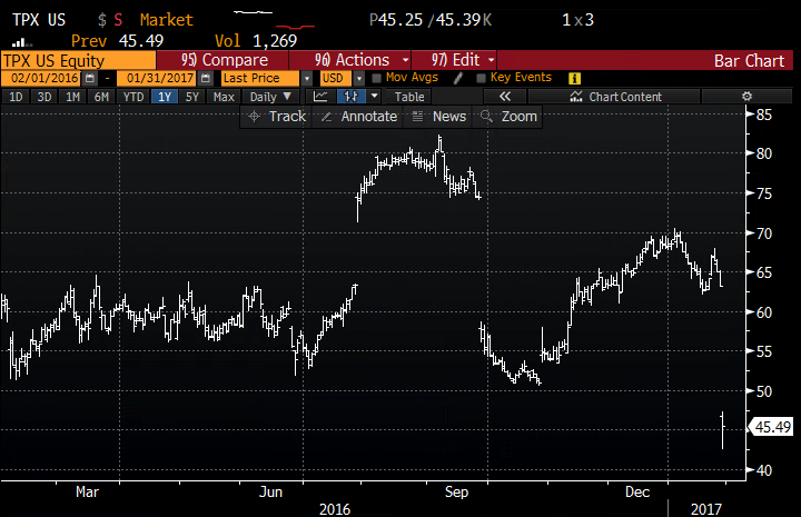 TPX 1yr chart from Bloomberg