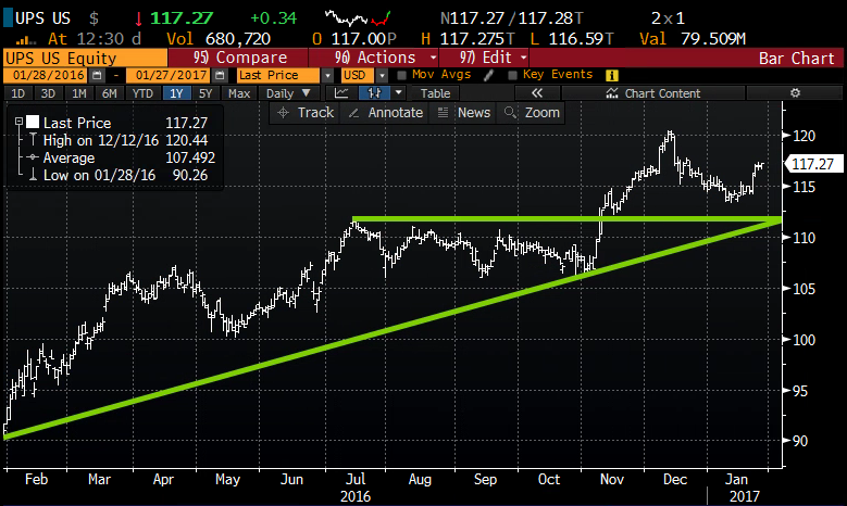 UPS 1yr chart from Bloomberg