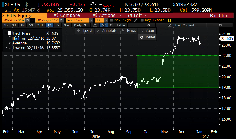 XLF 1yr chart from Bloomberg